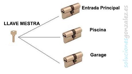 Amaestramiento o igualamiento de llaves en Algorfa